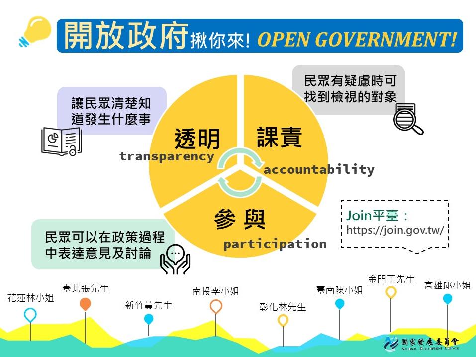 介紹開放政府與OGP的價值及理念