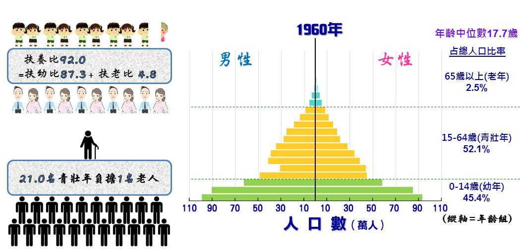動態 統計 人口