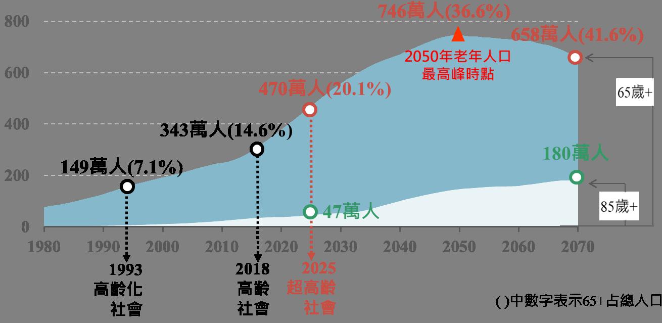 現在 世界 人口 2020