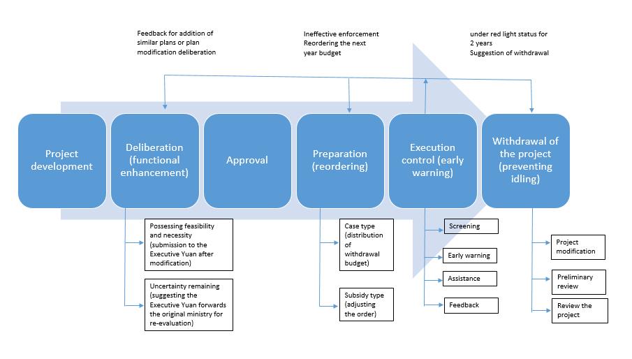 公共建設計畫審議預警及退場機制