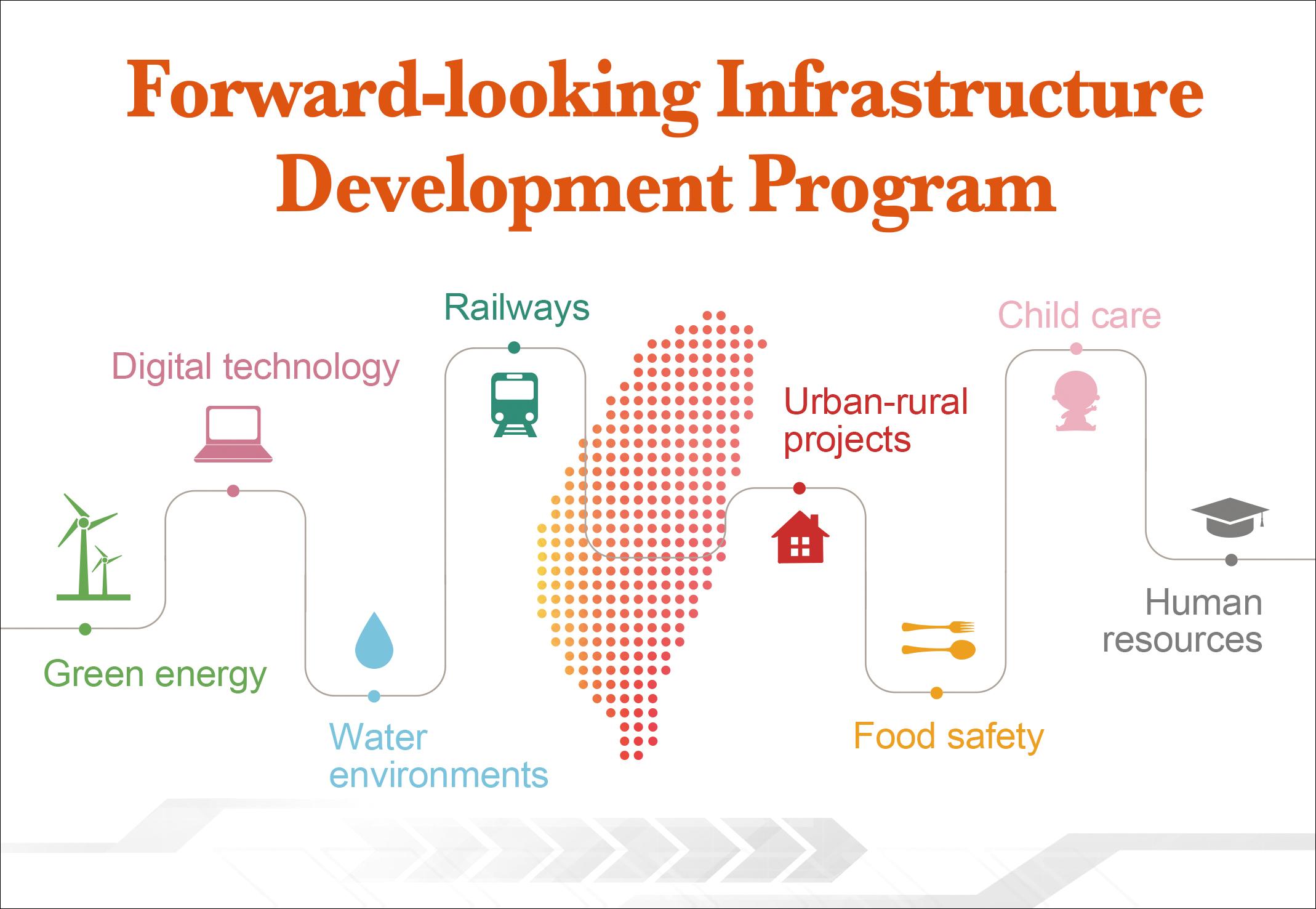 Forward-looking Infrastructure Development Program