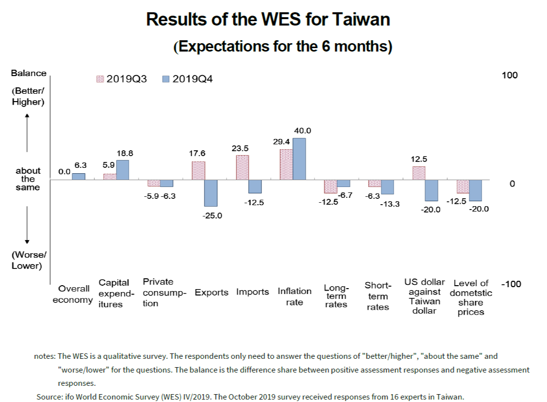 Results of the WES for Taiwan(Expectations for the 6 months)