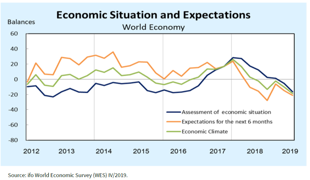 Economic Situation and Expectations