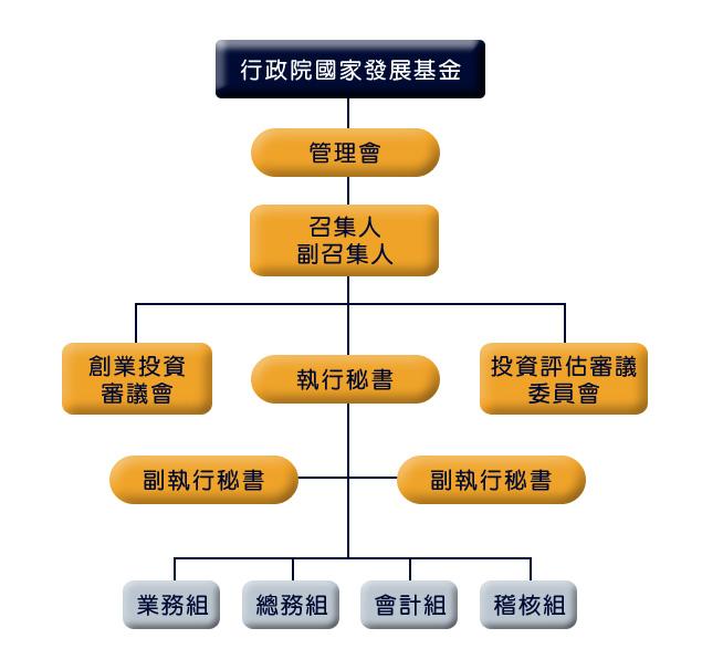 行政院國家發展基金管理會組織圖